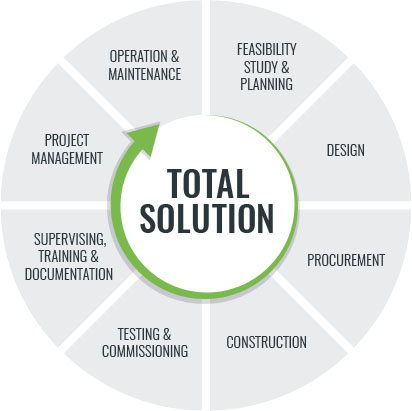 Pureco services - total solution